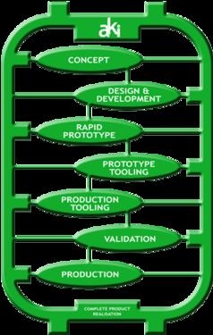 New product development -
